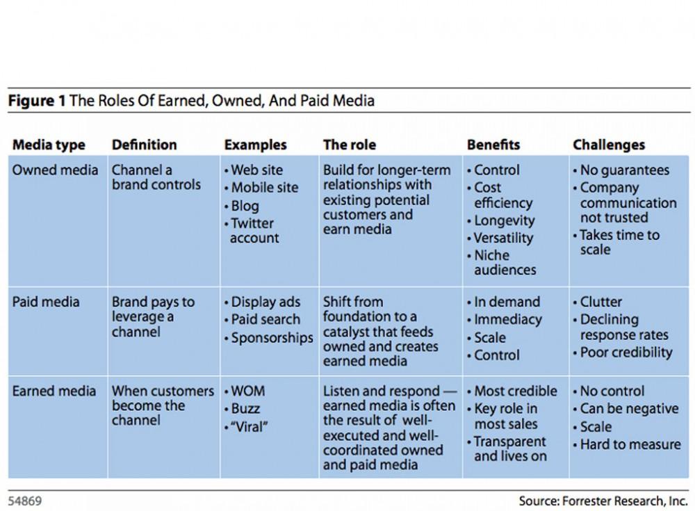 Schematische weergave van de verschillende online media typen. De afbeelding is gemaakt door Forrester Research